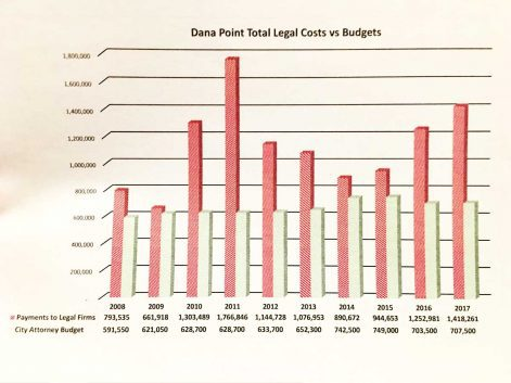 dana pointer dana point legal fees in review chart
