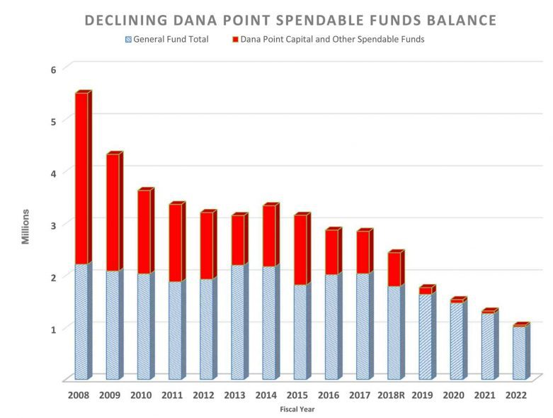 dana point finances chart showing declining cash