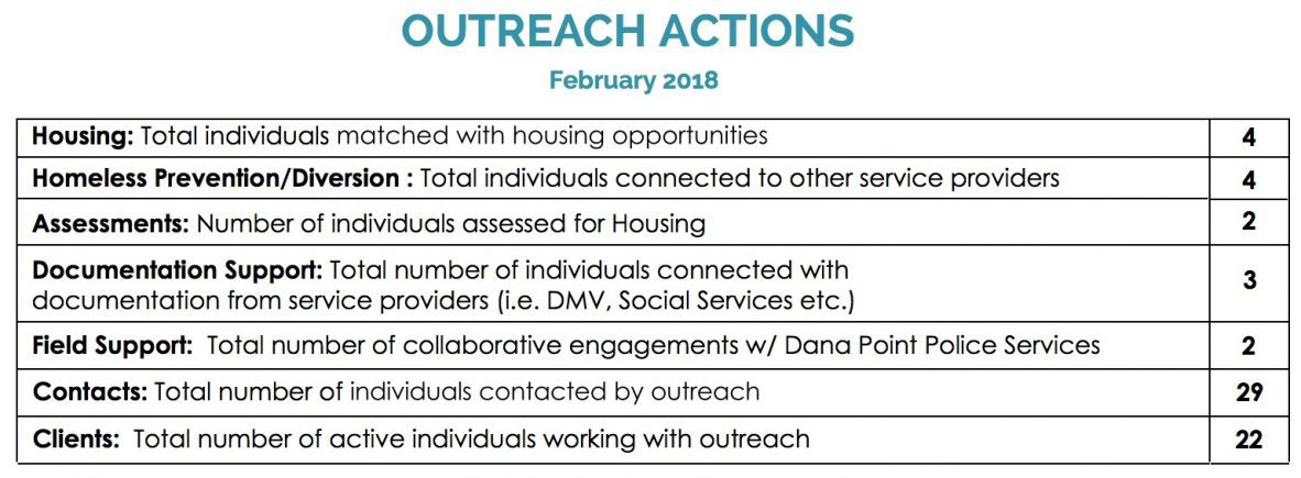 Dana Point Homelessness Results Chart 2018 Feb.