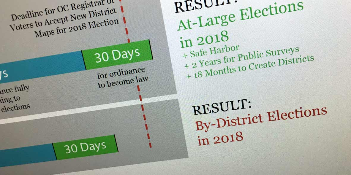Dana Point District Elections Timeline