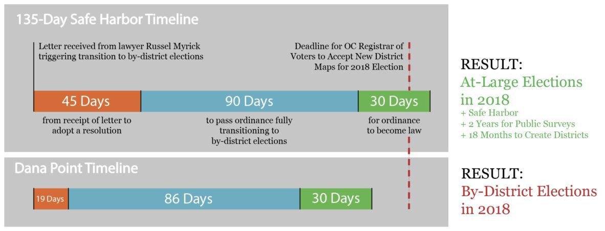 Dana Point District Elections Safe Harbor Timeline graphic