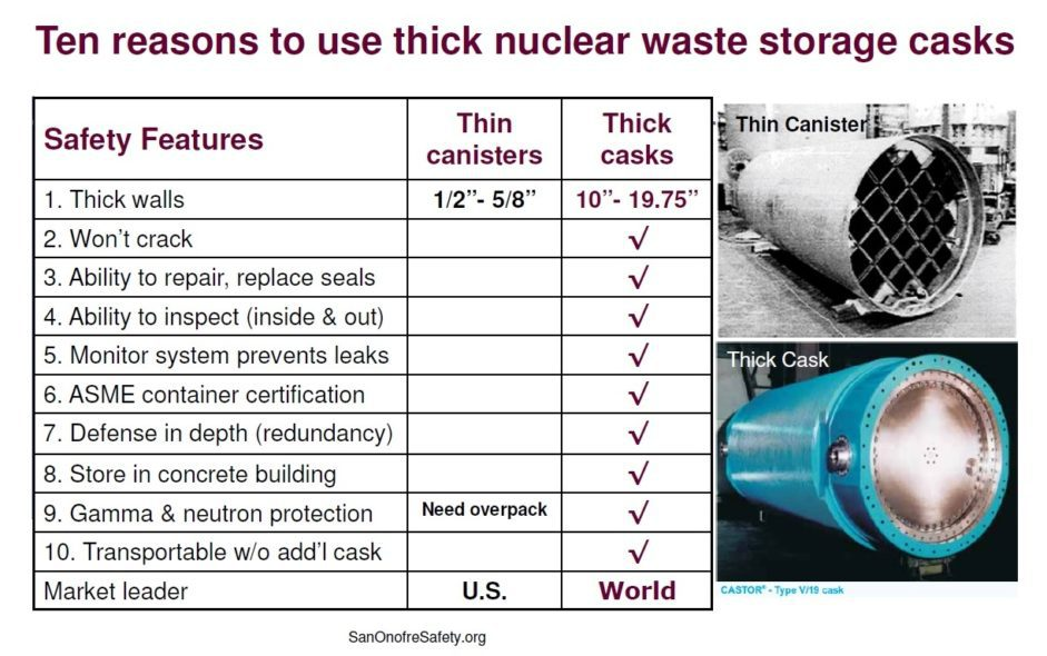 Graphic by SanOnofreSafety.org