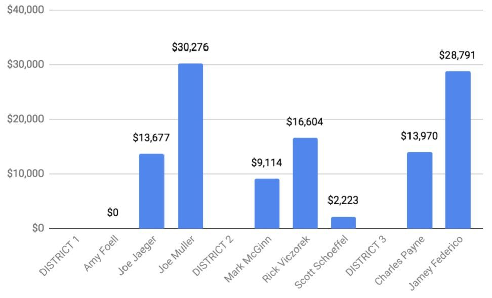 Chart of total dollars at work in 2018 Dana Point Election