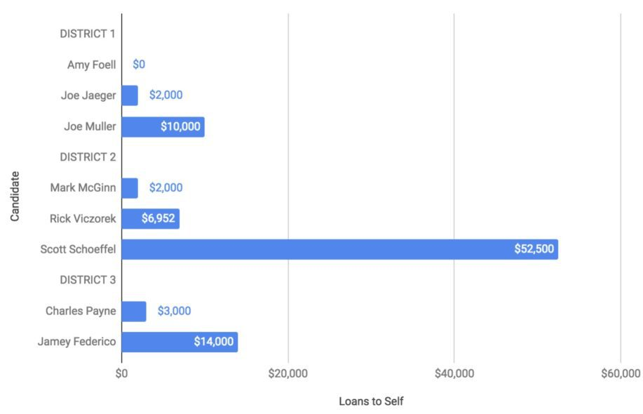 Chart of total dollars loaned to self by candidates in 2018 Dana Point Election
